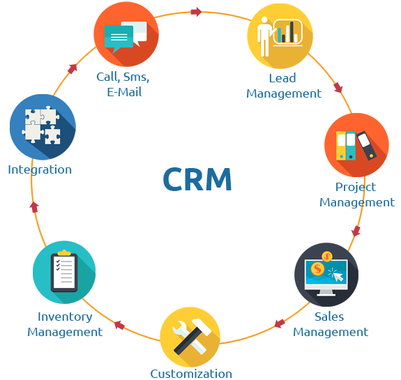 Best CRM Softwares and their benefits