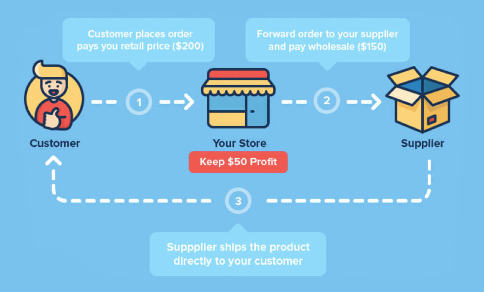 Using a dropshipping provider you can start online store without maintaining your own inventory or warehouse.
